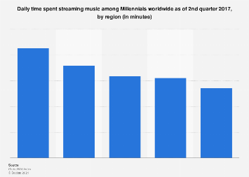 Millennials: time spent using music streaming services worldwide 2017, by region