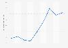 Net profit of Bouygues Telecom 2012-2016