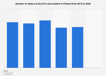 Number of visitors to Pori Jazz festival in Finland 2015-2017