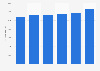Georg Fischer: number of employees 2012-2017