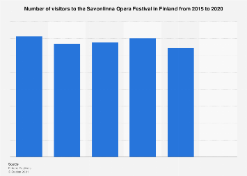 Number of visitors to the Savonlinna Opera Festival in Finland 2015-2016