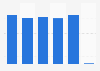 Number of visitors to the Sodankylä Film Festival in Finland 2015-2018