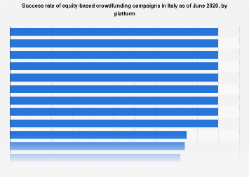Italy: success rate of equity crowdfunding campaigns 2017-2018, by platform