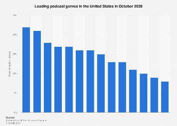 Podcast genres in the U.S. 2017, by share of total podcasts