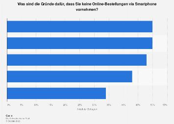 Umfrage zum Produkterwerb via Smartphone in der Schweiz 2017