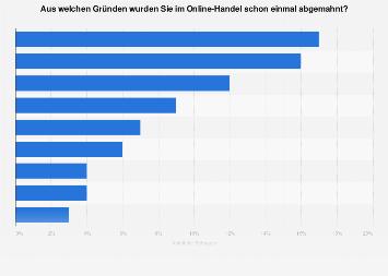 Umfrage zu Abmahnungsgründen im Online-Handel in Deutschland 2017