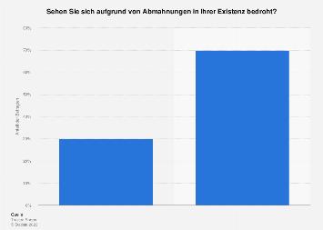 Umfrage zur Existenzbedrohung im Online-Handel durch Abmahnungen in Deutschland 2018