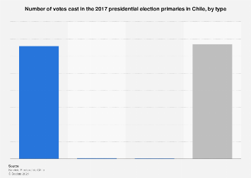 Chile: votes in the 2017 presidential election primaries, by type