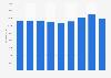 Bouygues Group's sales revenue 2012-2017