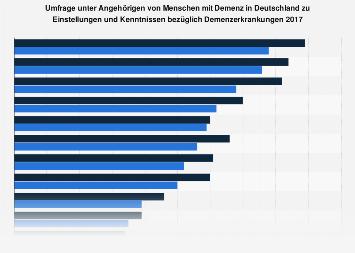 Umfrage unter Angehörigen von Menschen mit Demenz zu Einstellungen und Kenntnissen