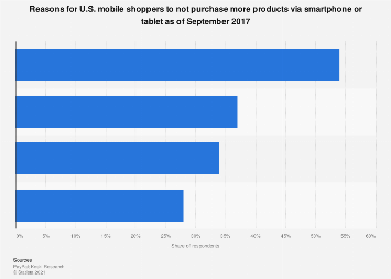 Common complaints about mobile shopping U.S. 2017