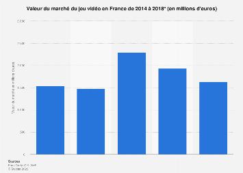Taille du marché du jeu vidéo en France 2014-2018