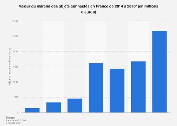 Taille du marché des objets connectés en France 2014-2018