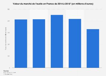 Taille du marché de l'audio en France 2014-2018