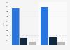 Nombre de salariés de Fnac Darty 2017-2018, par pays
