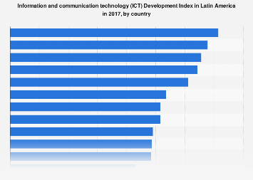 Latin America: ICT Development Index 2017