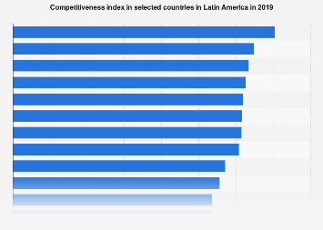 Latin America: competitiveness index of selected countries 2017-2018