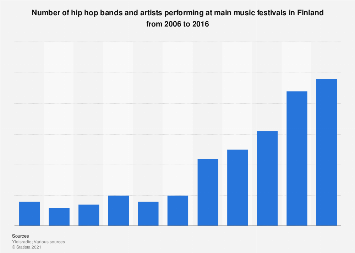 Number of hip hop bands and artists at music festivals in Finland 2006-2016