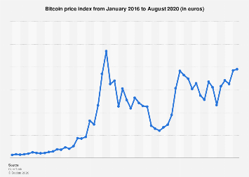Price of Bitcoin monthly in euros 2015-2017