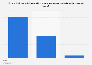 Public opinion on rewarding people taking energy saving measures the Netherlands 2017