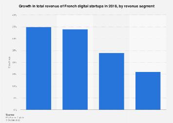 Digital startups: growth revenue France 2017   Statista