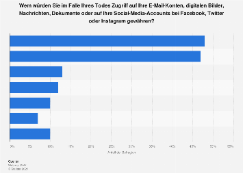 Umfrage zu potenziellen Erben des digitalen Nachlasses im Todesfall 2017