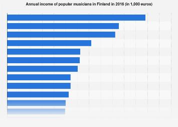 Annual income of popular musicians in Finland 2016