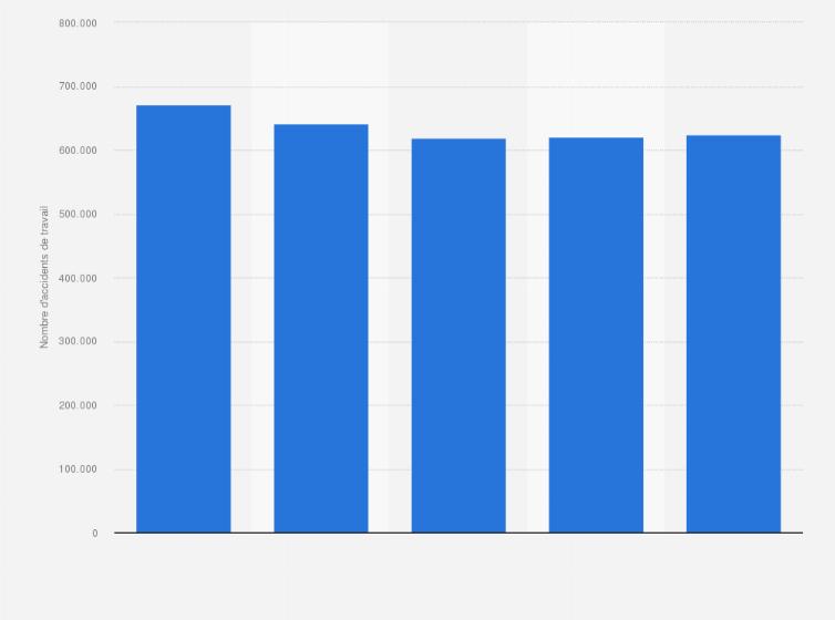 Nombre D Accidents De Travail France 2011 2015 Statistique