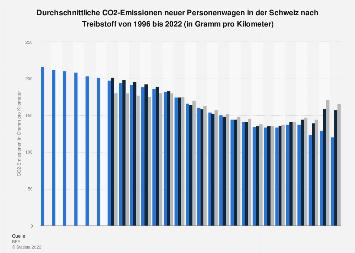 Durchschnittliche CO2-Emissionen neuer Personenwagen in der Schweiz bis 2015