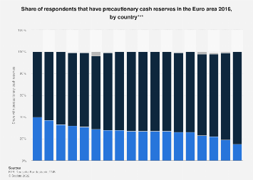 Share of respondents that have cash reserves in the Euro area 2016, by country