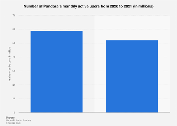 Number of Pandora's monthly active users Q3 2017