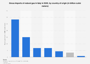 Italy: natural gas imports in 2016, by country of origin