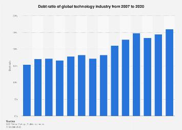 Global technology industry: total debt/total assets 2006