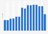 Anzahl der Mitarbeiter von McKesson Corporation bis 2018