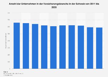 Unternehmen in der Versicherungsbranche in der Schweiz bis 2015
