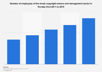 Number of employees of music copyright holders and management in Norway 2011-2015