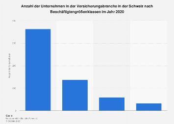 Unternehmen in der Versicherungsbranche in der Schweiz nach Größenklassen 2015