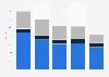 Italy: portfolio lapse index 2012-2016, by type