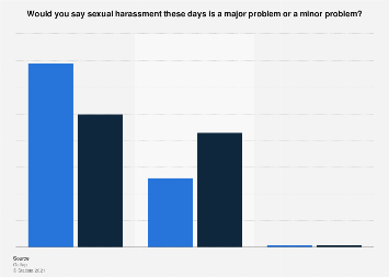 Americans' assessment of sexual harassment of women as a problem 1998 and 2017