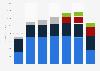 Scientific Games revenue 2014-2017, by segment