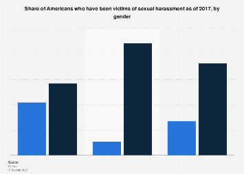 Share of Americans who have been victims of sexual harassment as of 2017, by gender