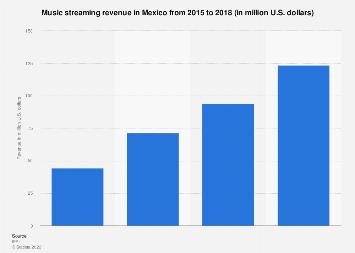 Mexico: music streaming revenue 2015-2018
