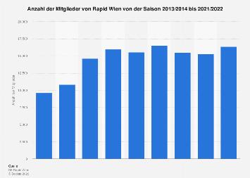 Mitglieder von Rapid Wien bis 2019