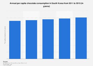 Annual per capita chocolate consumption in South Korea 2011-2015