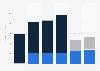 Everi Holdings revenue 2014-2017, by segment