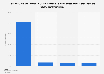 Italy: opinion on involvement of the EU in the fight against terrorism in 2017