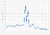 Anzahl der monatlichen Visits von Anycoindirect.eu bis August 2019