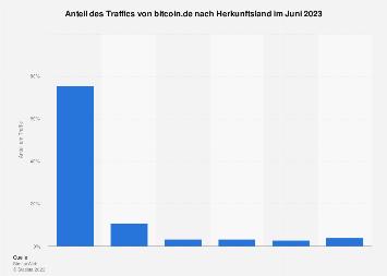 Länder mit dem höchsten Anteil am Traffic von bitcoin.de im Februar 2019