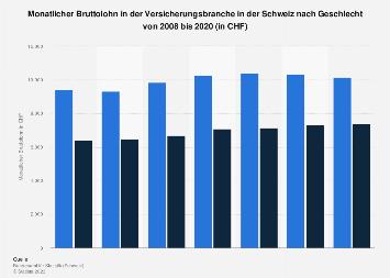 Monatsbrutto in der Versicherungsbranche in der Schweiz nach Geschlecht bis 2016