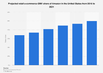 U.S. Amazon retail e-commerce GMV share 2016-2021